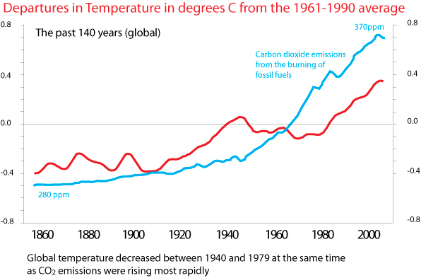 Departures in temperature from 1961-1990 average